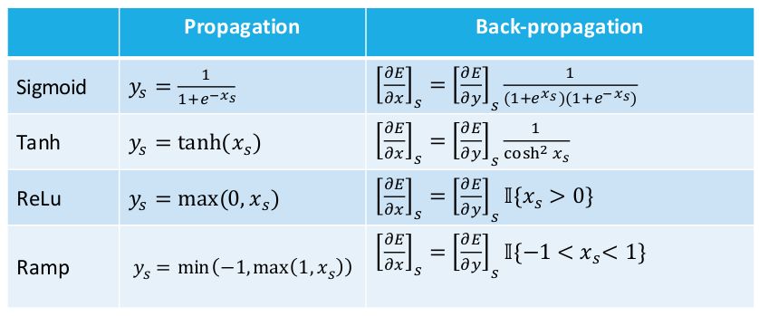 activation_derivatives