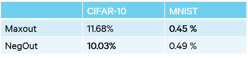 Results on CIFAR-10 and MNIST.