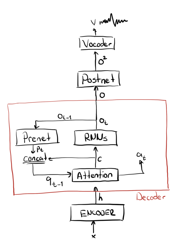 Solving Attention Problems of TTS models with Double Decoder Consistency (DRAFT). | A Blog From Human-engineer-being